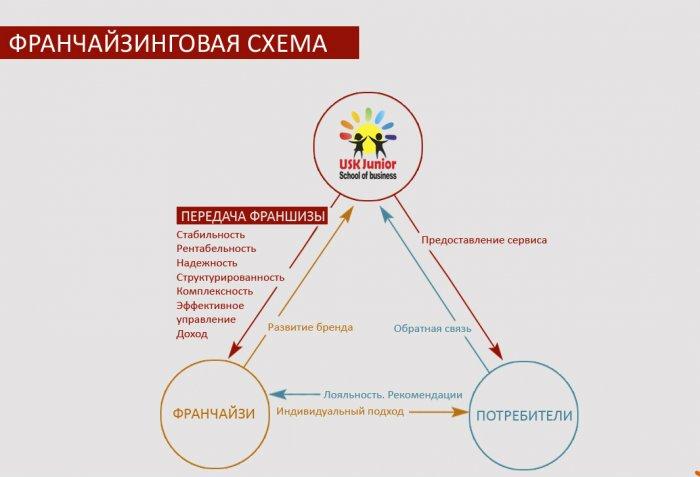 Схема франчайзинга
