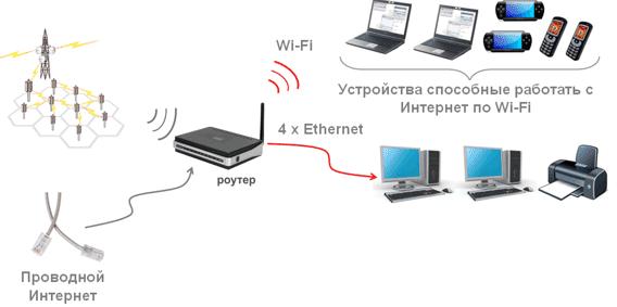 Принцип работы wifi роутера