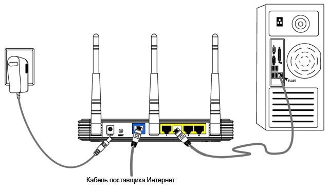 Проводное соединение роутера